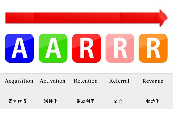 不動産会社でも活かせる戦略思考AARRRモデルとは