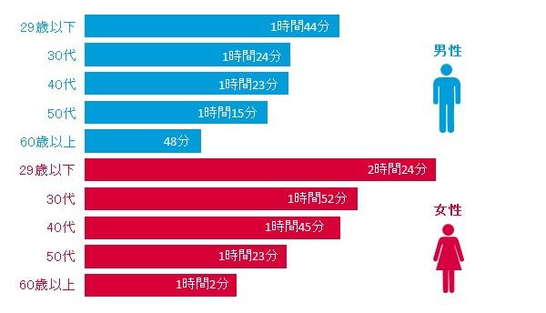 性年代別 スマートフォンからの1日あたりのインターネット利用時間 2015年4月