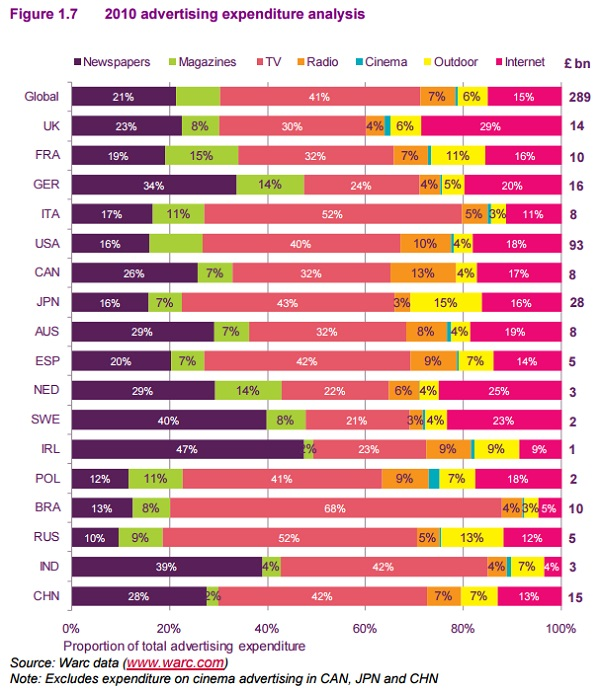 インターネット広告費がテレビ広告費を上回っている国