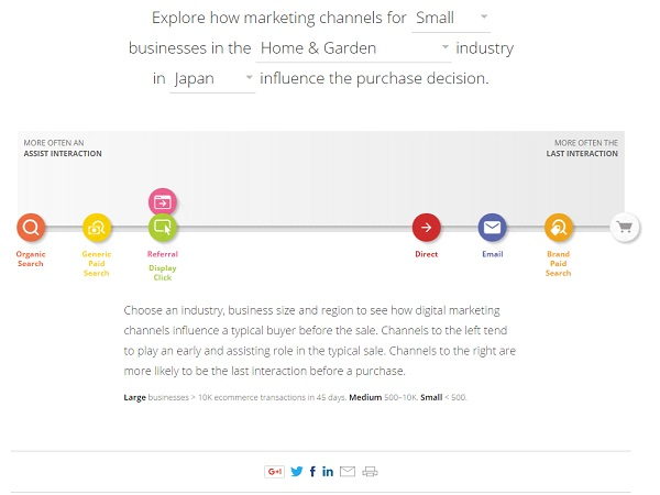 The Customer Journey to Online Purchase -Google Think Insights